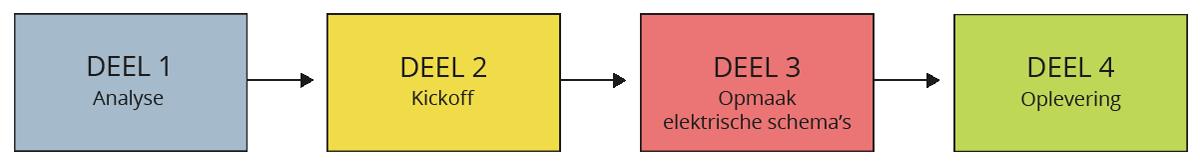 Plan van aanpak elektrische schema's